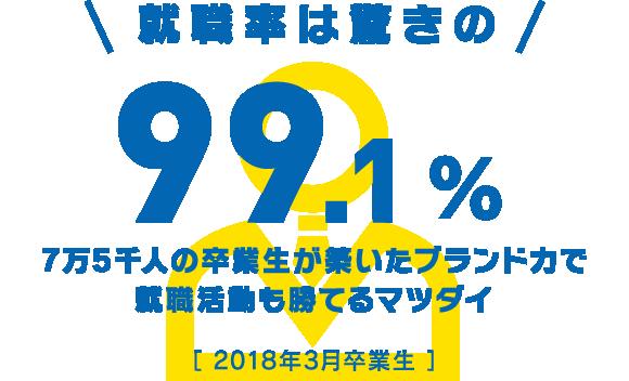就職率は驚きの96.5%