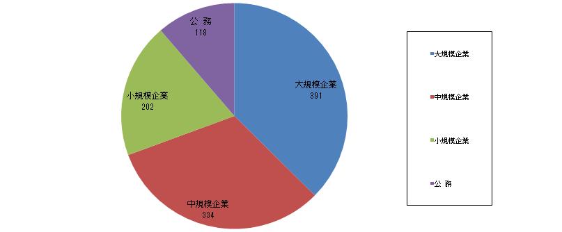 規模別就職者数(単位:人)