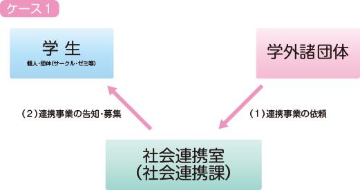 社会連携活動のイメージ図1