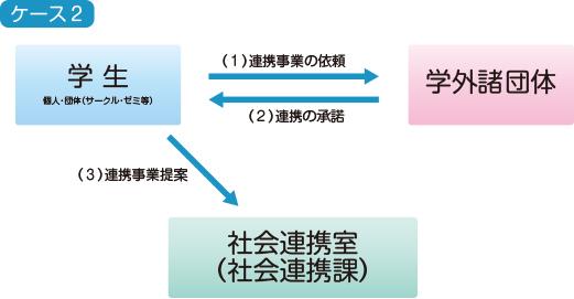 社会連携活動のイメージ図2